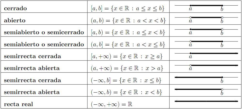 Ejercicios Intervalos Matematicas 4O