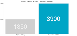 Samsung Galaxy S II gets Extra Strong 3900mAh Extended Battery