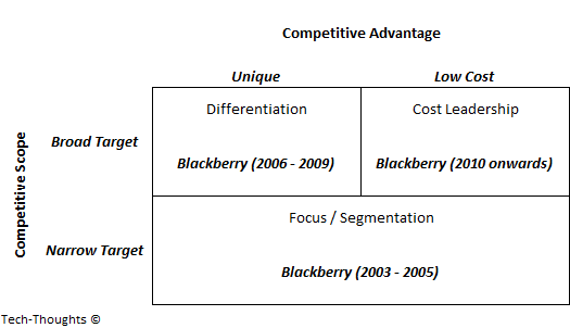 Blackberry - Three Generic Strategies