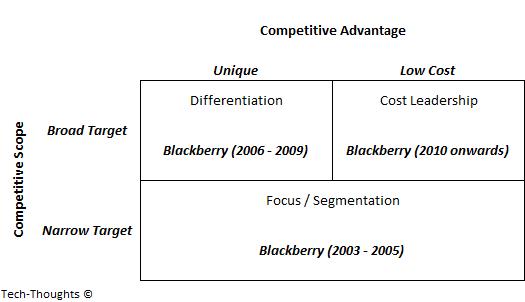 Blackberry - Three Generic Strategies