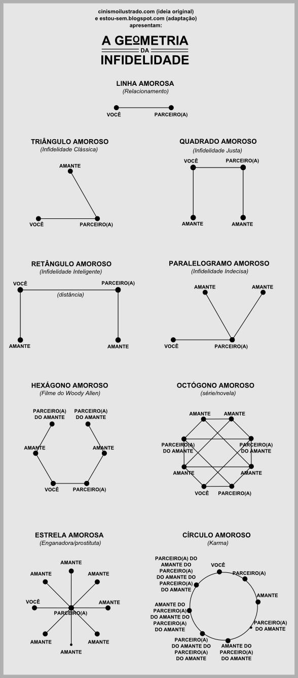 geometria da infidelidade triângulo quadrado amoroso