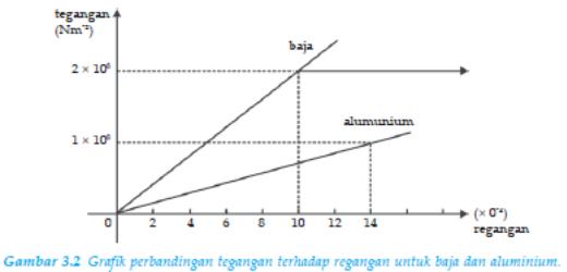 Teori elastisitas sma ipa merah arkaan dialypost berdasarkan grafik pada gambar 32 untuk tegangan yang sama misalnya 1 108 nm2 regangan pada aluminium sudah mencapai 00014 ccuart Gallery