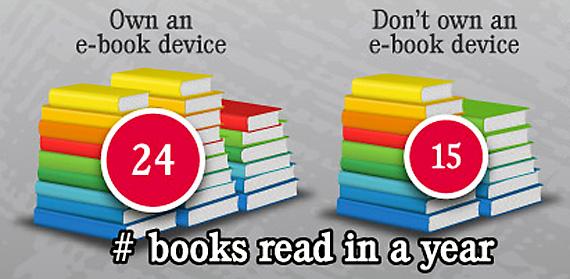 Tot mai multi utilizatori aleg e-books in locul cartilor clasice