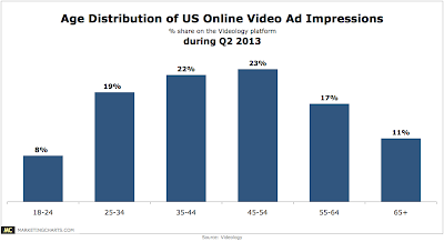 US online video ad impressions by age