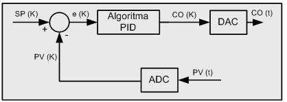 Kontrol pid digital di industri info elektro diagram blok modul pid digital ccuart Gallery