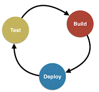 Develop Build Test Cycle
