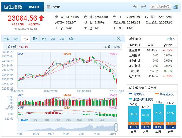 中国株コバンザメ投資 香港ハンセン指数20141003