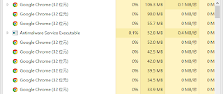 Google Chrome 19記憶體使用情況