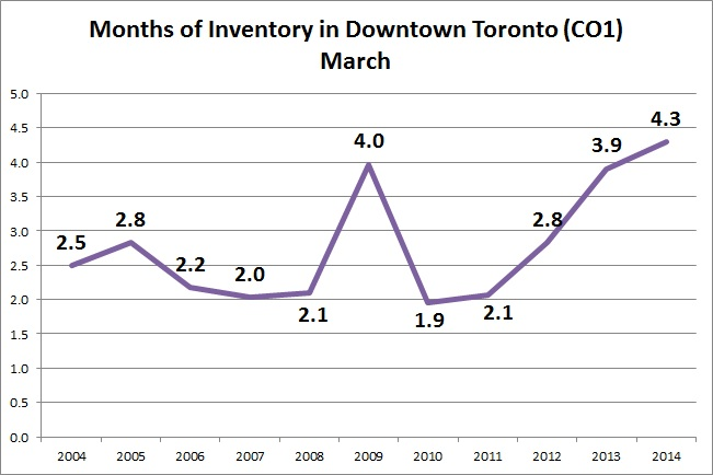 month of inventory condo downtown toronto
