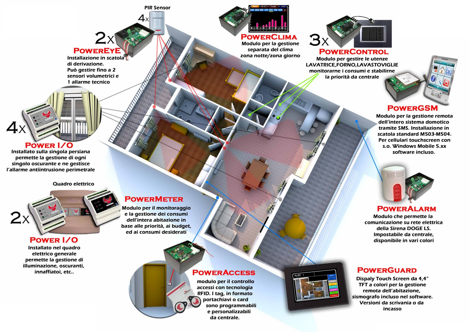 Simboli Schema Elettrico Unifilare : Esempio progetto impianto elettrico abitazione. download by tablet