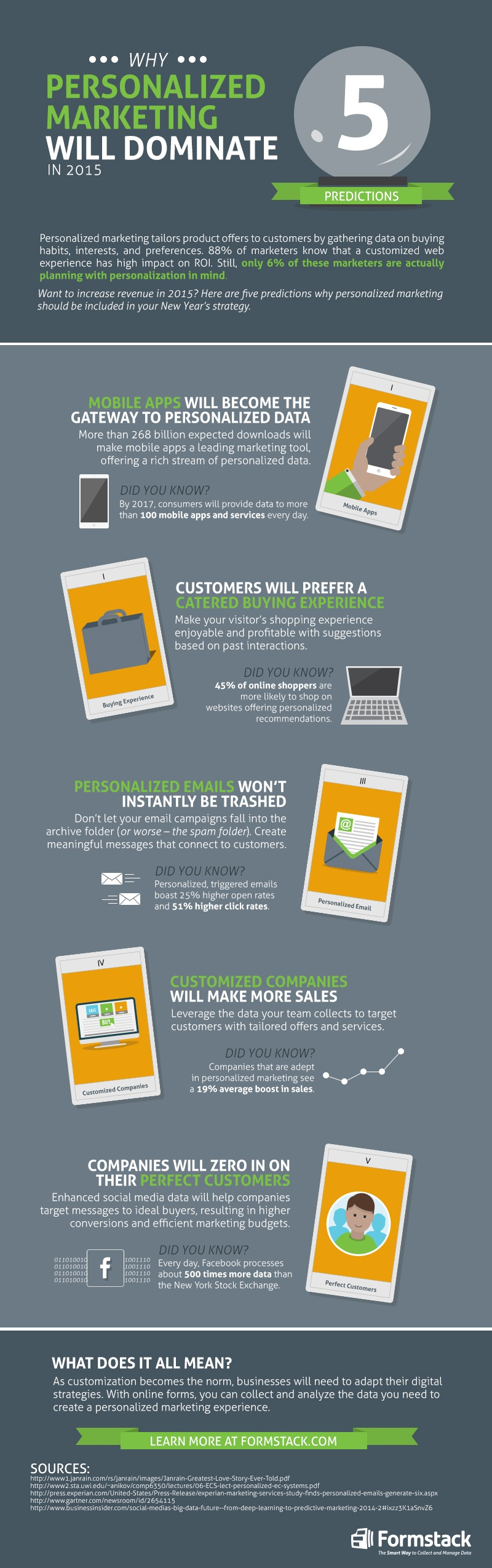 5 Prediction: Why Personalized Marketing Will Dominate in 2015 - #infographic