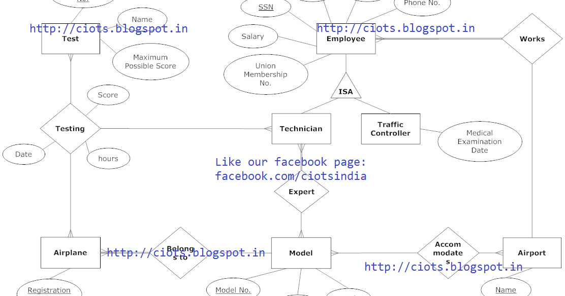 techmight solutions  entity relationship diagram for airport    techmight solutions  entity relationship diagram for airport management