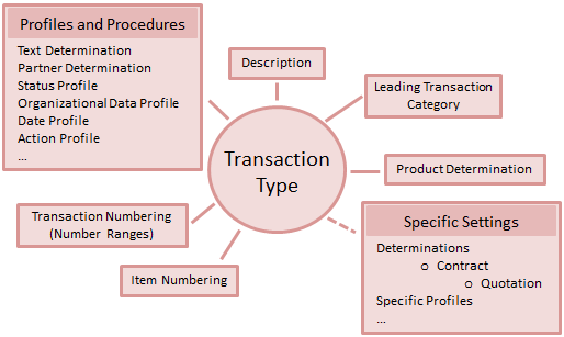 steps on processing business transactions Every business, no matter how large or small, needs to keep track of all its transactions there are many the makers of accounting software programs still follow that formula, but they have made the process much easier for the average user gather any paperwork relating to business transactions.
