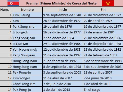 Programa de fort apache sobre Corea del Norte. Premier+de+Corea+del+Norte