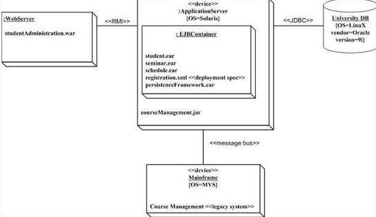 Komponen diagram diagram uml my ime object diagram ccuart Images