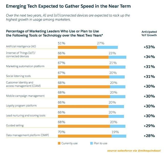 Emerging Tech (Gardner)