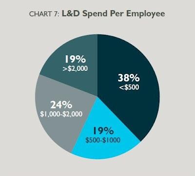 расходы на обучение на одного работника