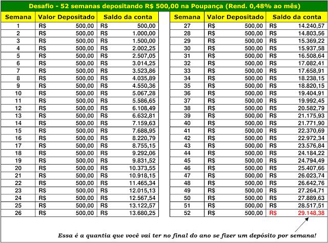 Desafio - 52 semanas depositando R$500,00 na Poupança (Rend. 0,48% ao mês)