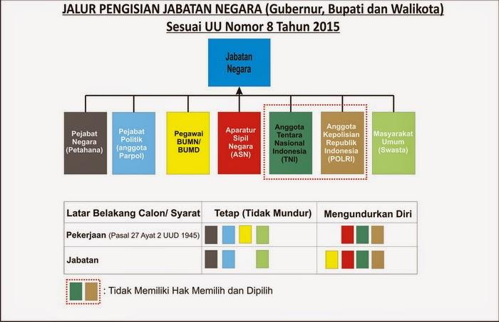 Jalur Pengisian Jabatan Negara (Gubernur, Bupati dan walikota dalam pilkada) Posisi Calon  KDh dalam Pilkada dan Bagaimana seharusnya?