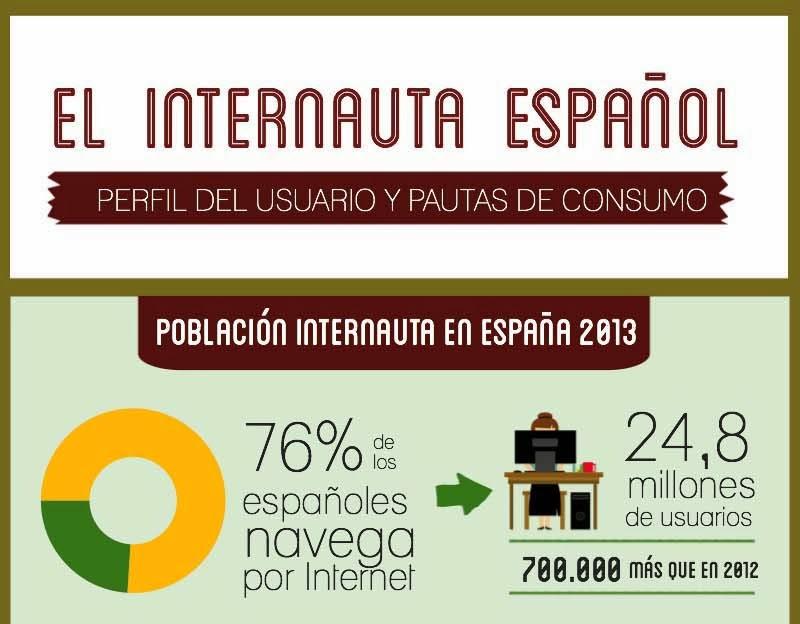 El 76% de los españoles navega por Internet