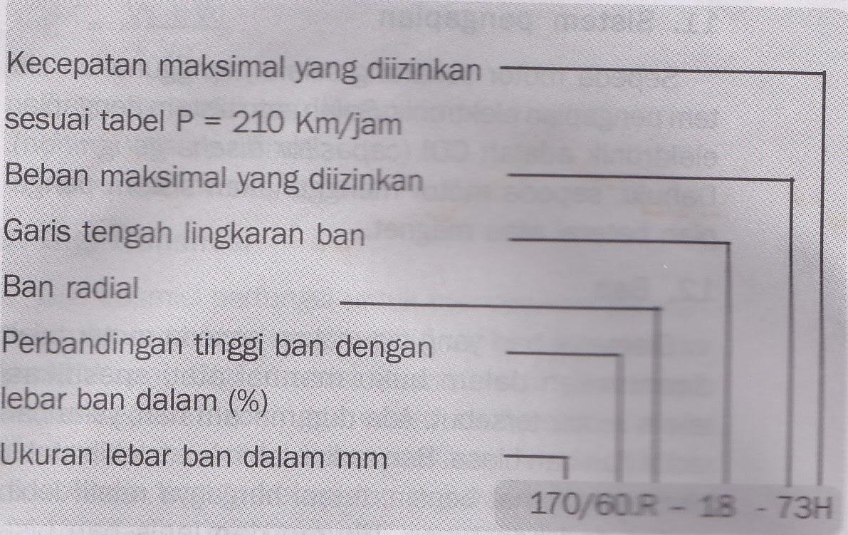 kode ban motor