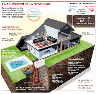 energia geotermica hogareña