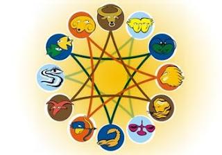 Ramalan Zodiak Minggu Ini (16-22 Juli 2012)