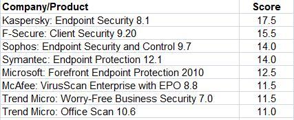 gartner antivirus rankings