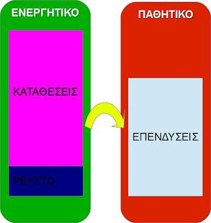 Απλοϊκός ισολογισμός μιας τράπεζας