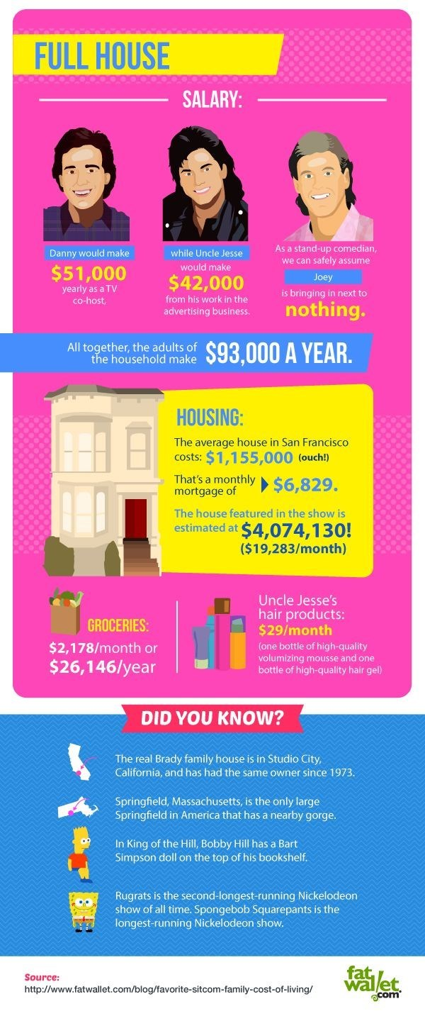The cost of living like your favourite sitcom family - Full House