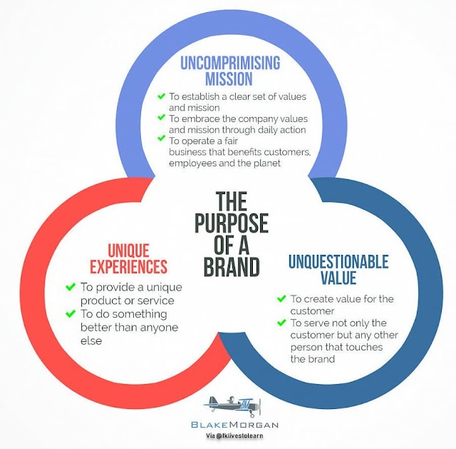 Purpose of the brands