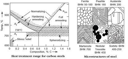 heat treatment Process