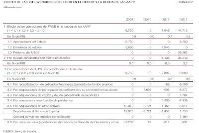 Coste total del rescate de la banca española en 2012