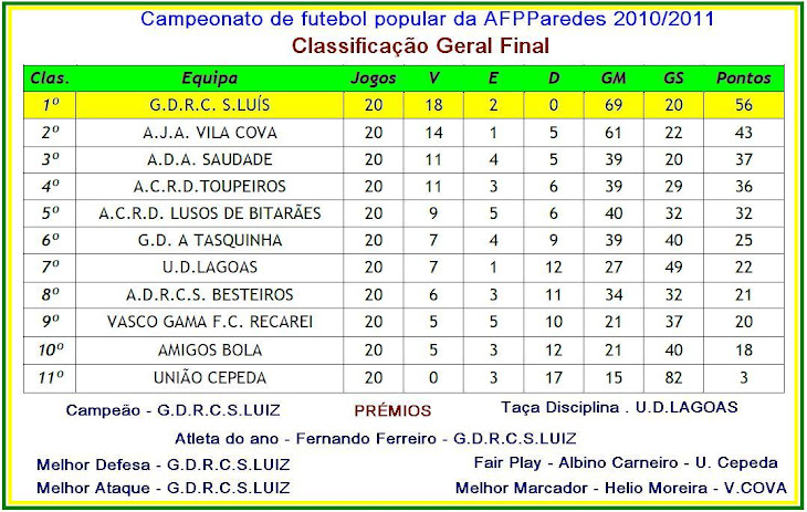 CLASSIFICAÇÃO FINAL  2010/2011