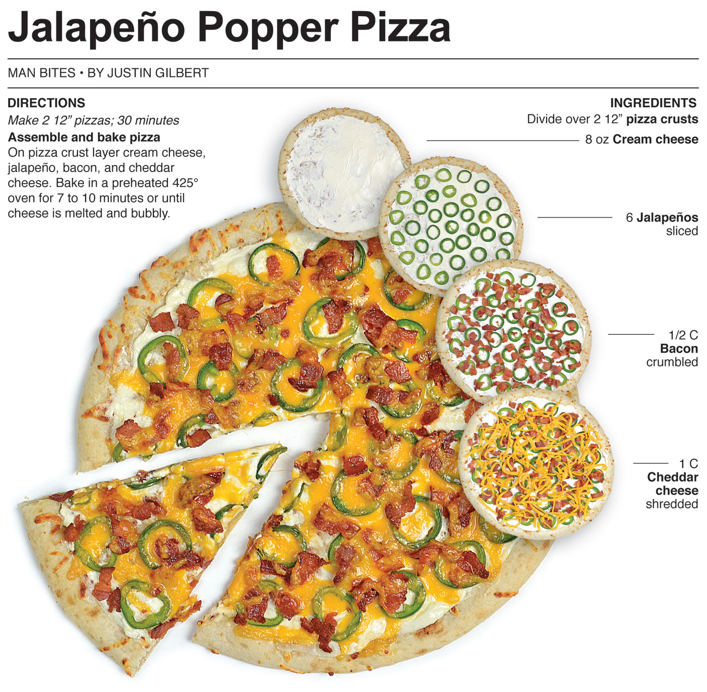 Behind the Bites: Jalapeño Popper Pizza