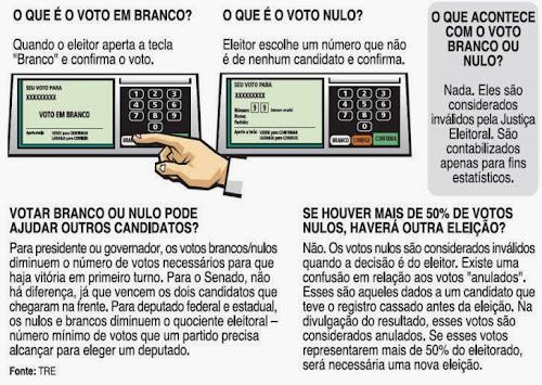 Qual a diferença entre VOTO EM BRANCO E VOTO NULO..