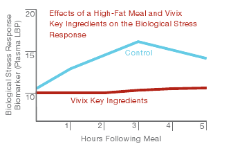 Vivix, cell defense, mempertahankan sel