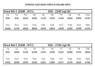 tangga gaji gred n dalam sistem gaji