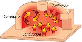 Propagación del calor conducción, convección o radiación