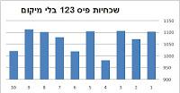 סטטיסטיקה למשחק פיס 123 של מפעל הפיס