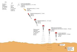 http://1.bp.blogspot.com/-w9U1CBJDDDc/Tcq54EfwVaI/AAAAAAAAA5E/qiwrV2mCyRo/s1600/Mars_Polar_Lander_-_landing_diagram.png