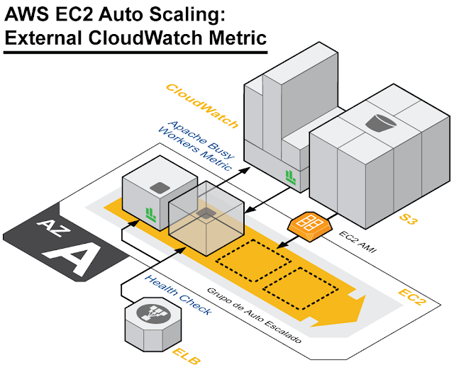 aws-ec2-auto-scaling-external-cloudwatch-metric-diagram