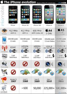 Iphone 5 - Iphone de 2007 à 2011