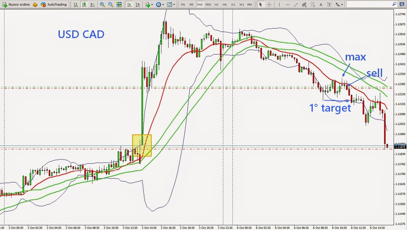 Forex engulfing candle trading method