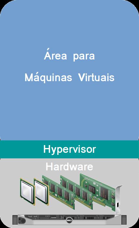 Servidor com Hypervisor Instalado