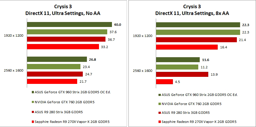 hasil benchmark pada game Crysis 3 dengan perbedaan settingan