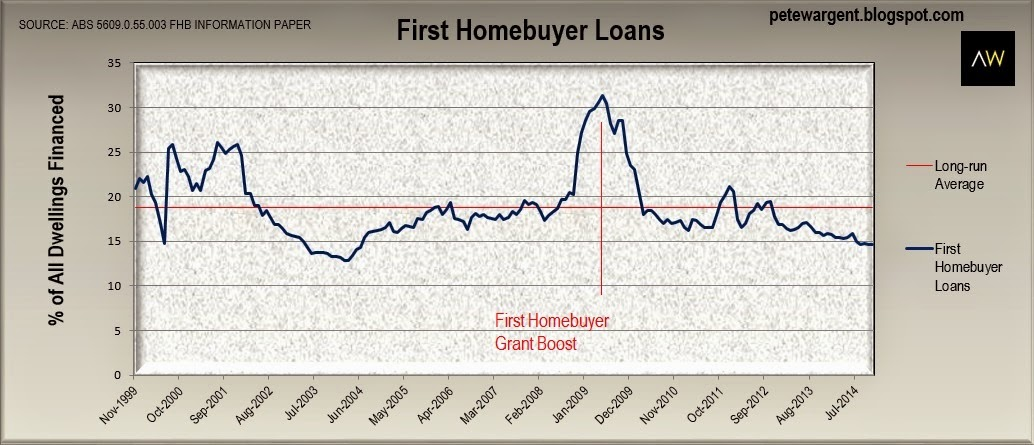 Revised loan percentages