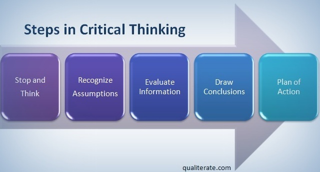 process of critical thinking Five steps to better critical-thinking, problem-solving and reaching a decision all that worrying can become directed thinking by channeling it into the following source: mary ellen guffey, business communication: process and product, 2e (cincinnati: south-western college.