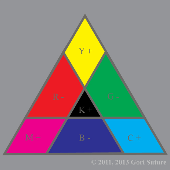 An illustrative organization of color hues in a triangle that shows relationships between the primary colors of additive light (CMY), known also as order light or positive light, creating  the primary colors of subtractive light (RGB), known also as chaos light or negative light.  Since this image is from the point of view of an entity made of chaos light, chaos is absolute & order is relative.