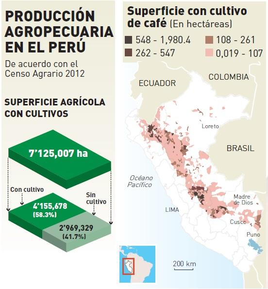 Producción Agrícola en el Perú
